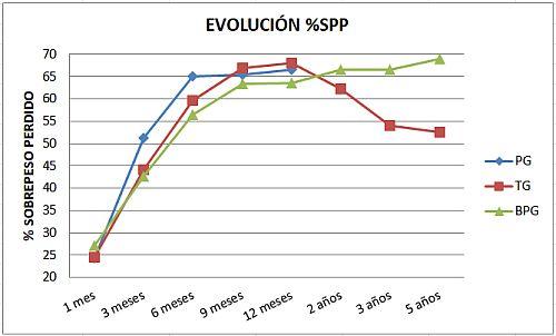 operacion perdida de peso seguridad social espana