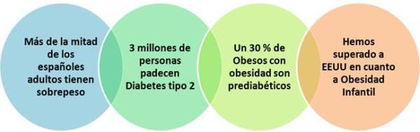 Datos diabesidad - Junio 2012