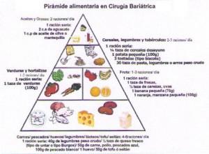 Pirámide de alimentos en Cirugía Bariátrica