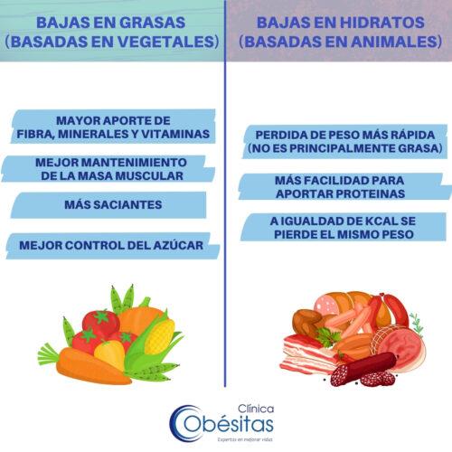 Alimentación baja en grasas